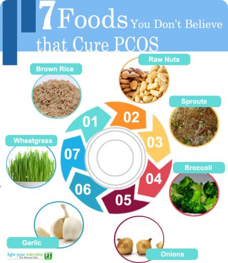 Foods Not To Eat For Pcos
