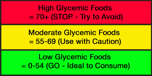 glycemic index chart fertility