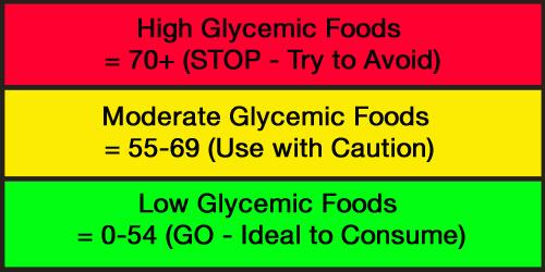 glycemic index chart fertility