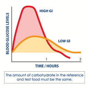 high gi foods blood sugar and fertility
